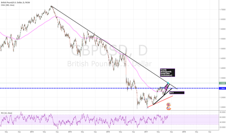 GBPUSD: Bearish wedge