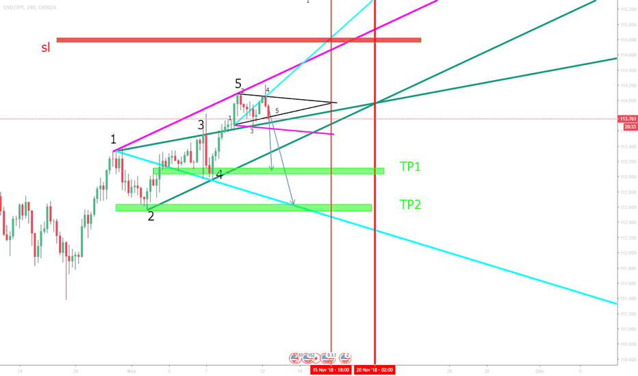 USDJPY: USD/IPY VAGUE DE WOLFE