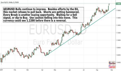 EURUSD: $EURUSD Bulls are relentless.