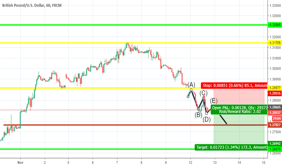 GBPUSD: my GBPUSD h1 Tred sell entry