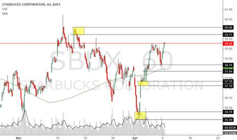 SBUX: Trading levels.