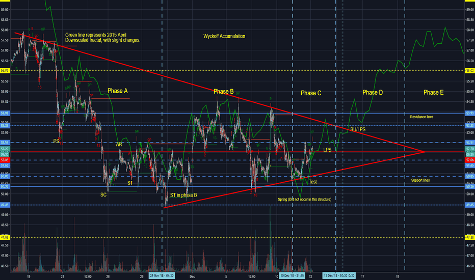 USOIL: Wyckoff Accumulation, Crude oil, Once again, same fractal from..