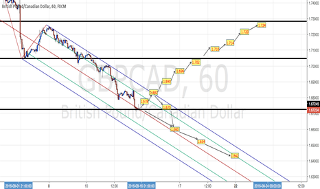 GBPCAD: GBPCAD Trading Plan on H1