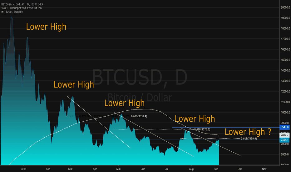 BTCUSD: BITCOIN: Neues Lower High am 61,8% Retracement?