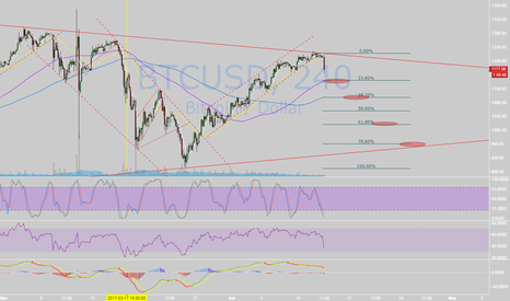 BTCUSD: Details and resist levels