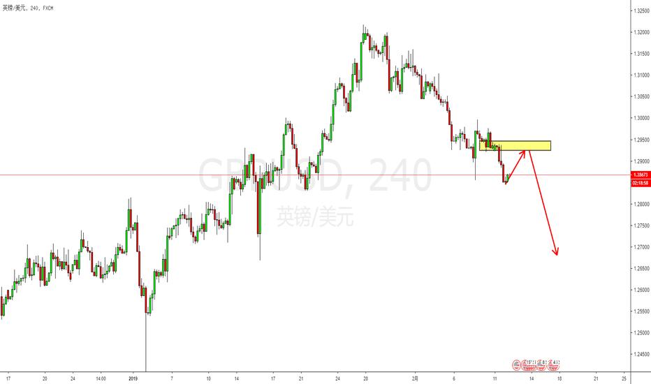 GBPUSD: 技术面:英镑跌势未减,继续逢高沽空!