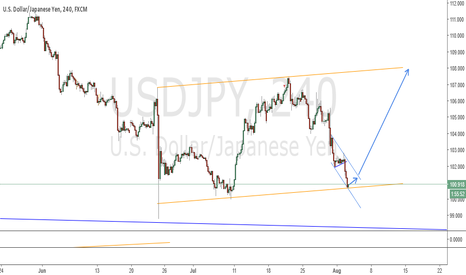 USDJPY: USDJPY - sideway move, then up