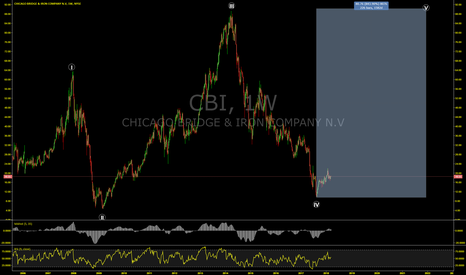 CBI: Can you make 800%+ in 3 years? Looks like you can with CBI