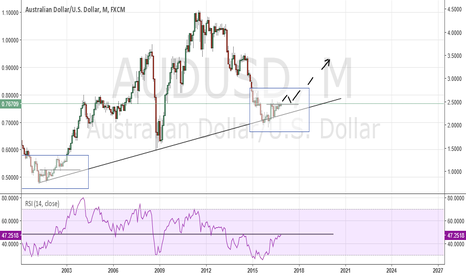 AUDUSD: In for another bullrun?