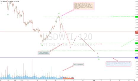 USDWTI: WTI (OIL) sellers are back