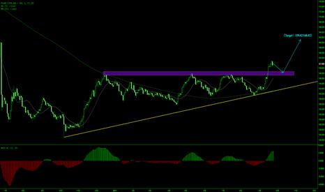 GBPJPY: 英镑/日元突破长期阻力 回撤147-148区域买入