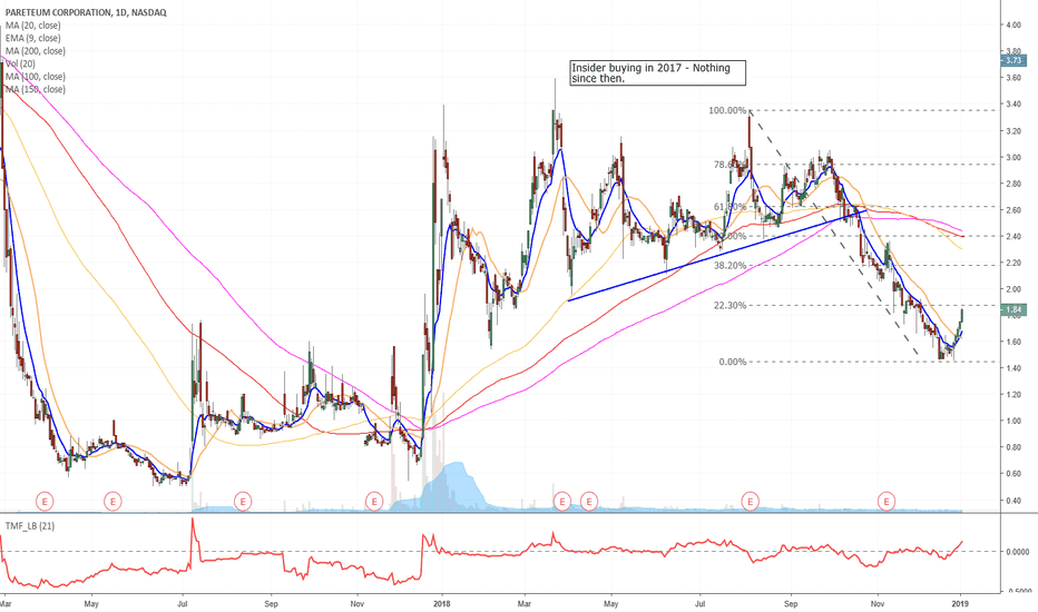 TEUM: Possible rally to 2.13 and 2.31 Targets