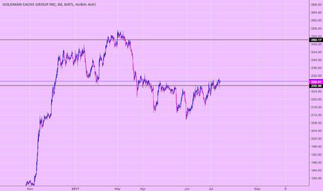 GS: GS (v1) S&R w/ Inverse H&S (60 min)