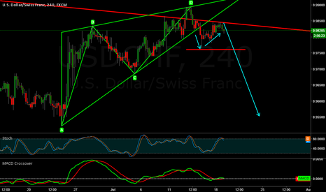 USDCHF: USD/CHF Bearish breakout