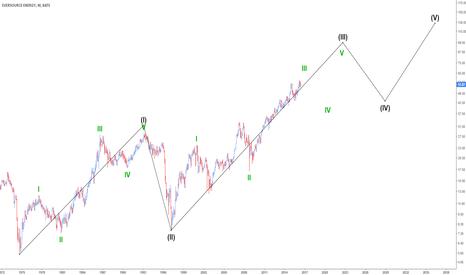 ES: Supercycle Count