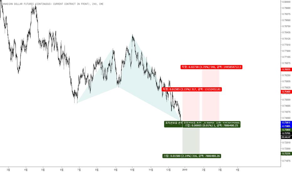 D61!: CAD/USD