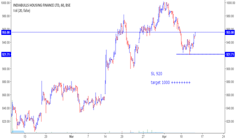 IBULHSGFIN: Buy India Bulls SL 920