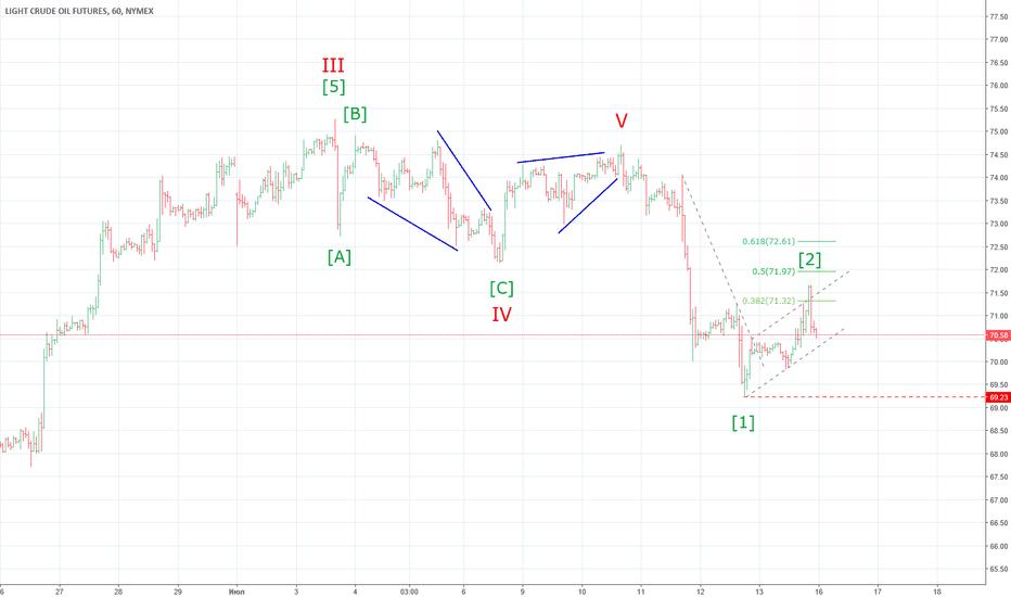 CLQ2018: CL WTI продолжение снижения