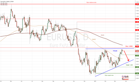 EURUSD: EURUSD : Short inside a continuation triangle