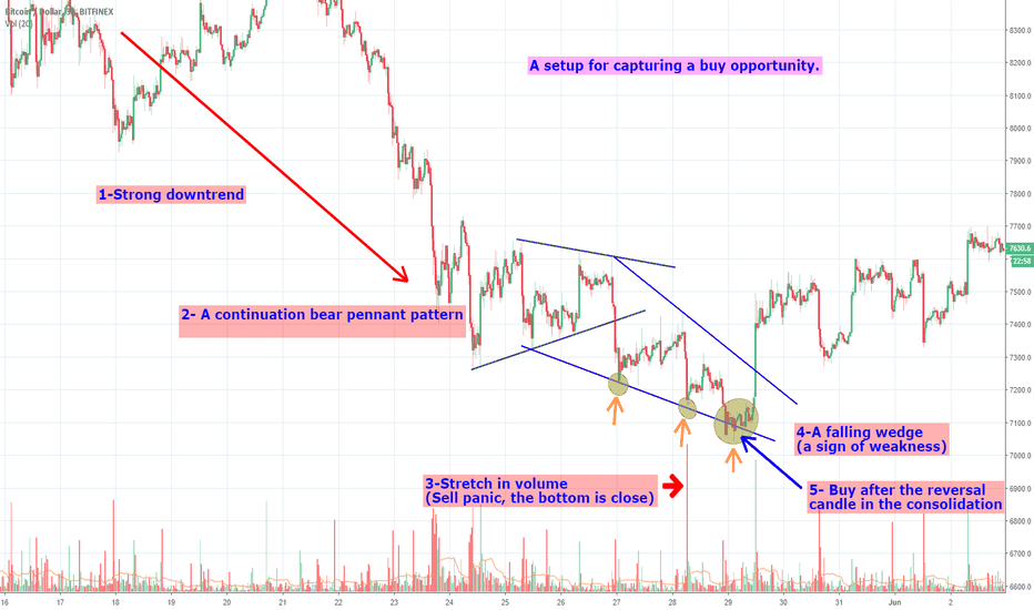 BTCUSD: How to find the bottom of a trend