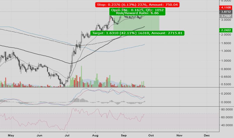 ETPUSD: High RW opportunity: short ETPUSD, potential double top forming