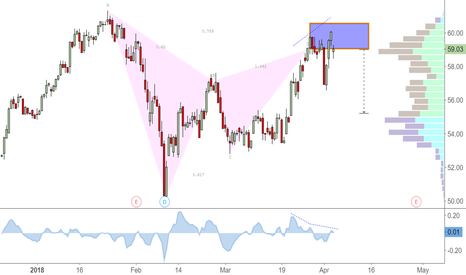 COP: Bearish Gartley