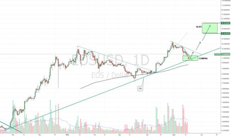 EOSUSD: Análise #EOS/USD