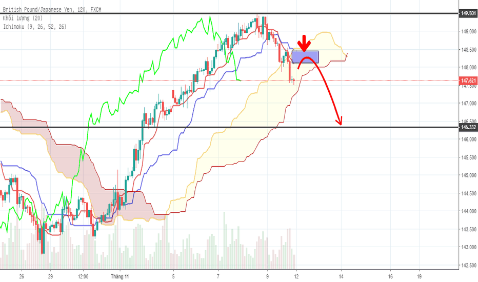 GBPJPY: GBPJPY  sell - h2