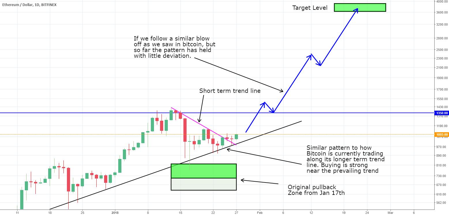 ETH - Clearly Following Bitcoin's Oct thru Dec Run