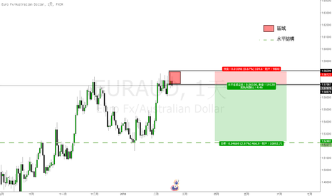 EURAUD: 歐元兌澳元(RURAUD)交易機會:短中線空頭