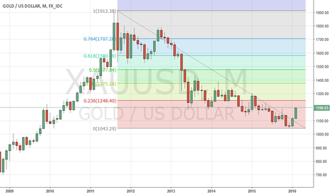 XAUUSD: Target for the gold bulls