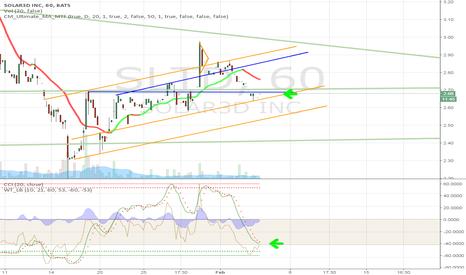 SLTD: Ascending Triangle breakout coming on the hourly