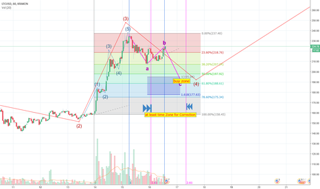 LTCUSD: LTC /USD  Good Buying opportunity