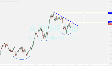 AUDCHF: audchf...buy opportunity