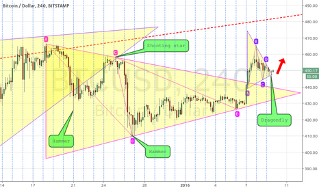BTCUSD: A triangle pattern.
