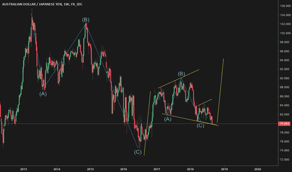 AUDJPY: is this a abc expanded flat?