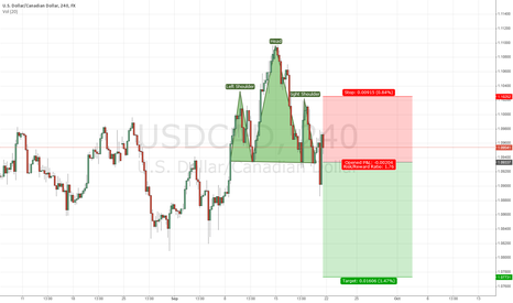 USDCAD: HNS