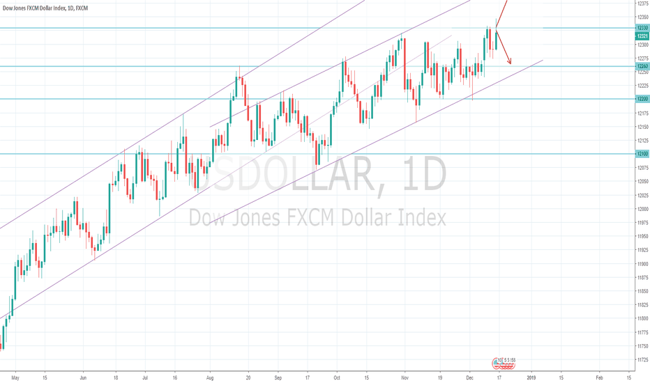 USDOLLAR: US Dollar Index Macro View 16/12