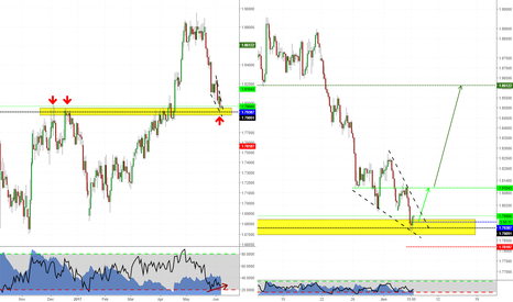 GBPNZD: Structure Trade on GBPNZD