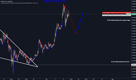 XRPUSD: Bearish XRP Before Continuation!