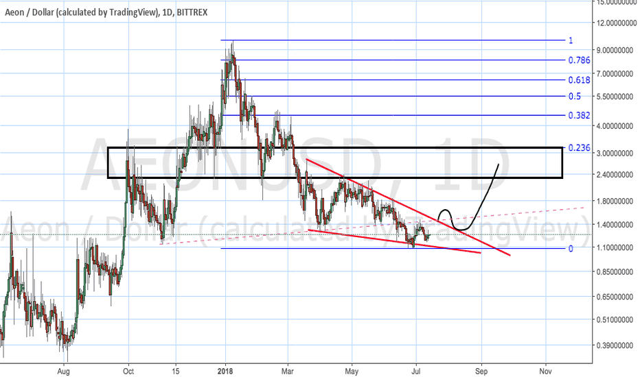 AEONUSD: AEON bullish falling wedge