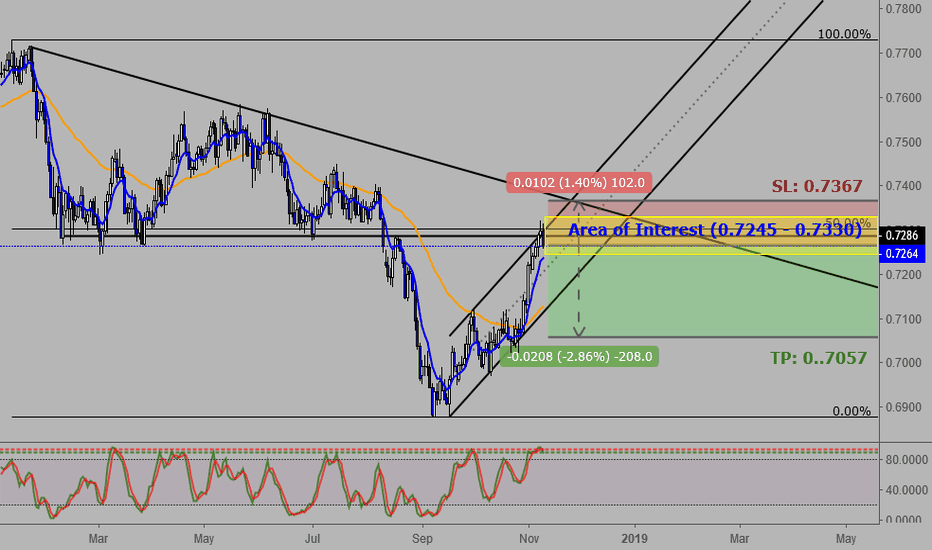 AUDCHF: AUDCHF (1D): Strong Rejections for a Sell