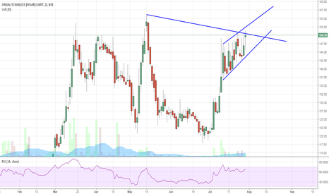JSLHISAR: Jindal Steel (Hisar) . Breakout coming soon !!