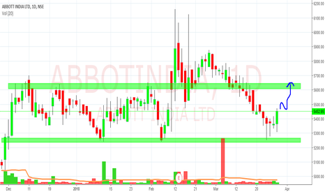 ABBOTINDIA: abbott started moving
