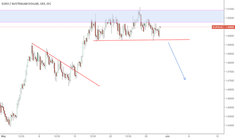 EURAUD: EA watch for sell