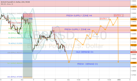 GBPUSD: GPBUSD OUTLOOK DISEMBER 2015 (MAYBE) :)