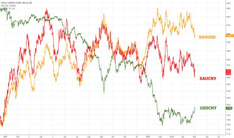 XAUCNY: GOLD  -  USD  - CNY