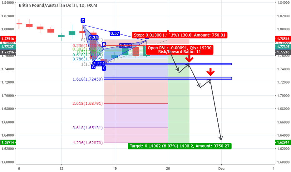 GBPAUD: GBPAUD bearish cypher