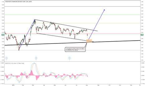 FTR: FTR - POSSIBLE COMPLETION FOR THIS CORRECTION FOR A WAVE UP