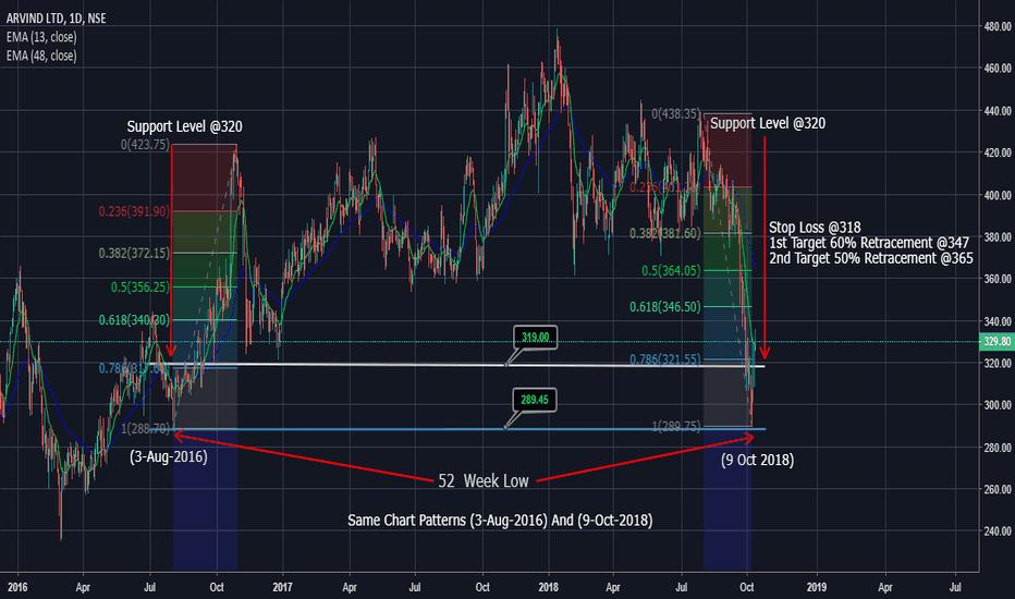 ARVIND: Same Chart Patterns